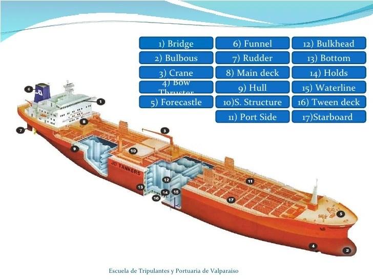 cruise ship diagram harley davidson l plate legal of parts 6 stromoeko de a rh slideshare net arizona hull keel slip boiler