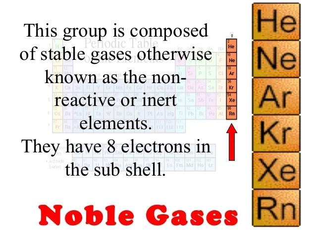 Inert Gases Periodic Table Definition Microfinanceindia