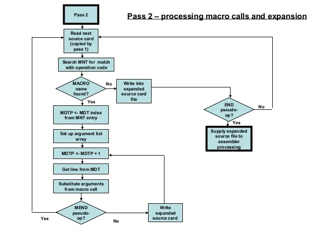 Pass  processing macro also flowchart rh slideshare
