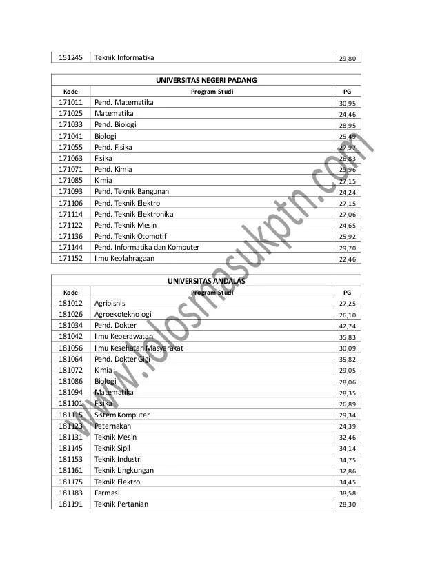 Passing Grade Universitas Negeri Malang : passing, grade, universitas, negeri, malang, Passing, Grade, Snmptn,sbmptn, (ipa)