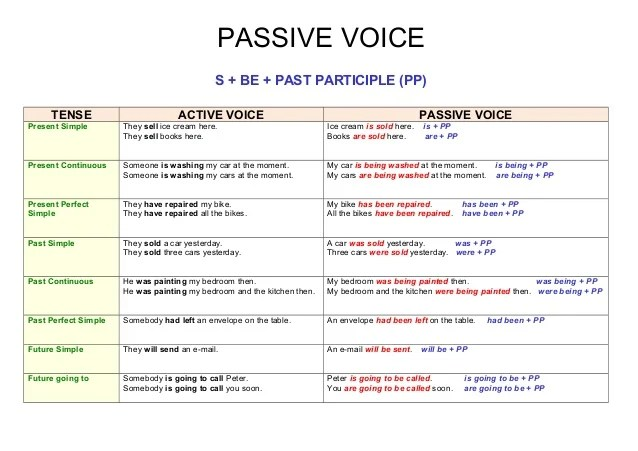 Passive voices be past participle pp tense active voice voicepresent simple also chart rh slideshare