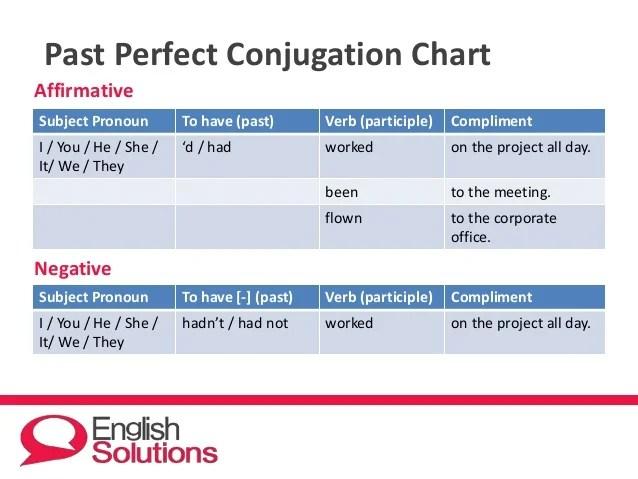 Affirmative negative past perfect conjugation also rh slideshare