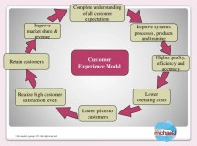 The Healthcare Consumer & Patient Experience Improvement Model
