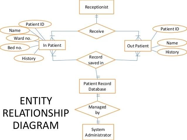 Patient record management system(se diagrams)