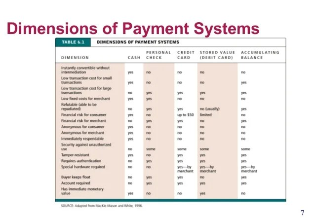 Payment system to e commerce business