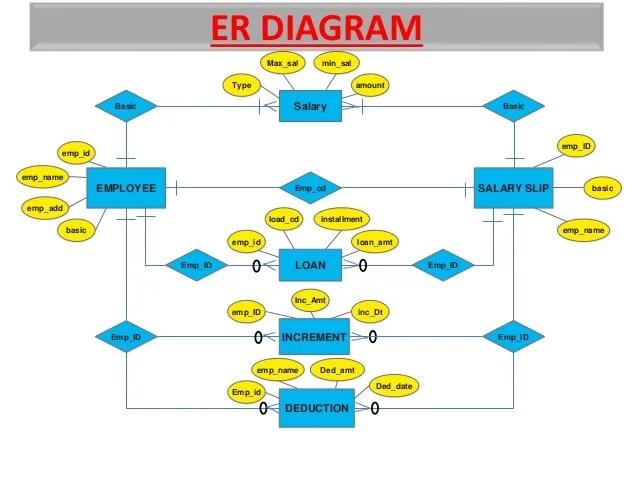 Employee payroll system er diagram images also rh employeepayrollyuhokokuspot