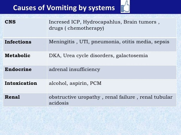 A Child with Vomiting problem based approach