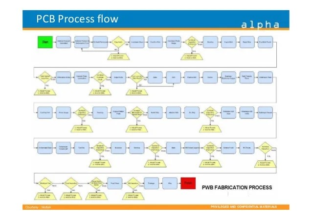 Pcb Manufacturing Process Flow Chart - Ofertasvuelo