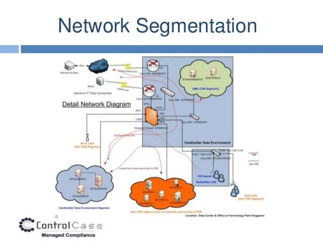 Pci Network Diagram Examples | Periodic & Diagrams Image HD