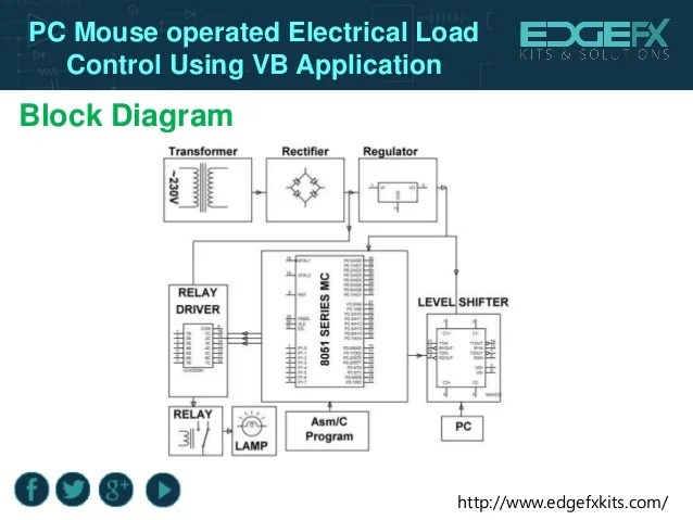 Pc Mouse Operated Electrical Load Control Using Vb Application