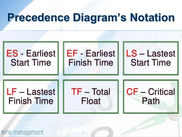 precedence diagram method project management chevy s10 starter wiring pdm