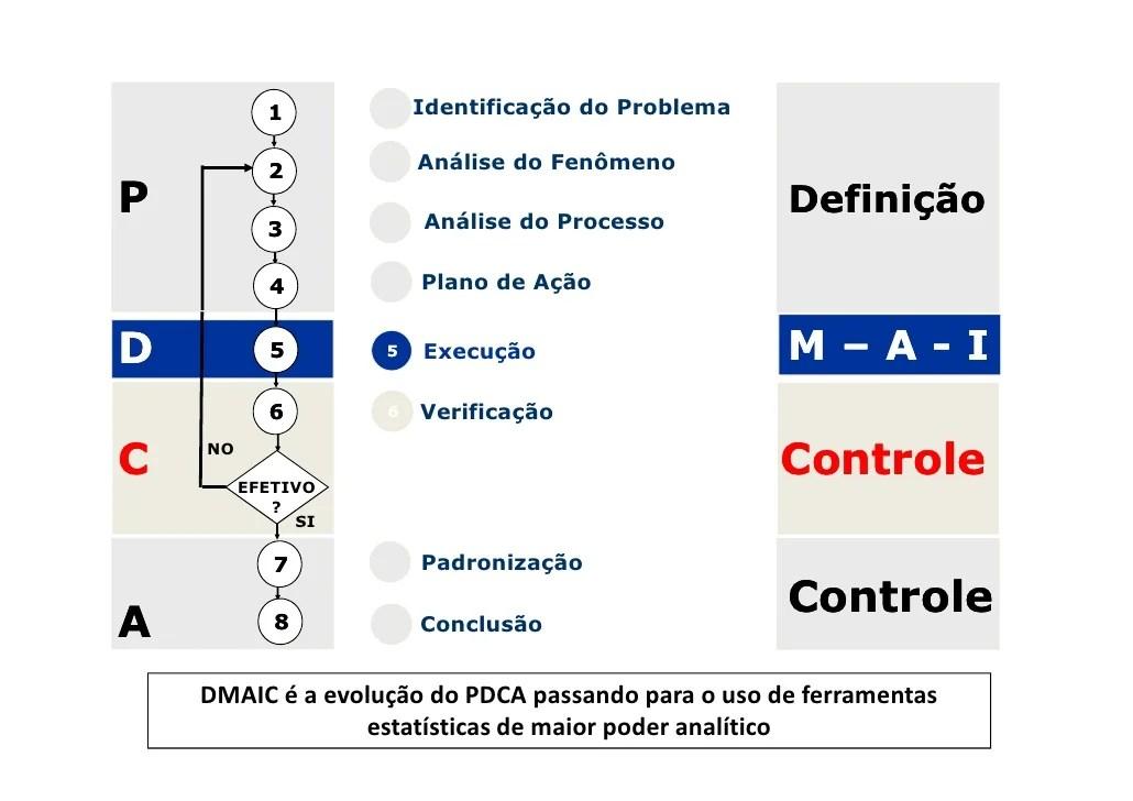 Pdca X Six Sigma Substitutos Ou Complementares