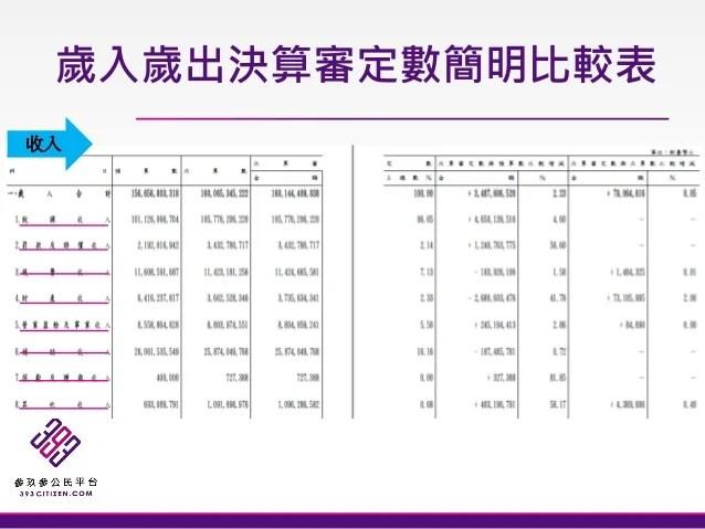 臺灣關鍵數據網 13th - 財政議題工作坊