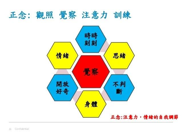 正念在企業中之應用 Pdf 1_12_2015