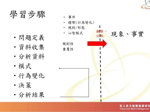 系統思考介紹 Pdf 2015_4_19