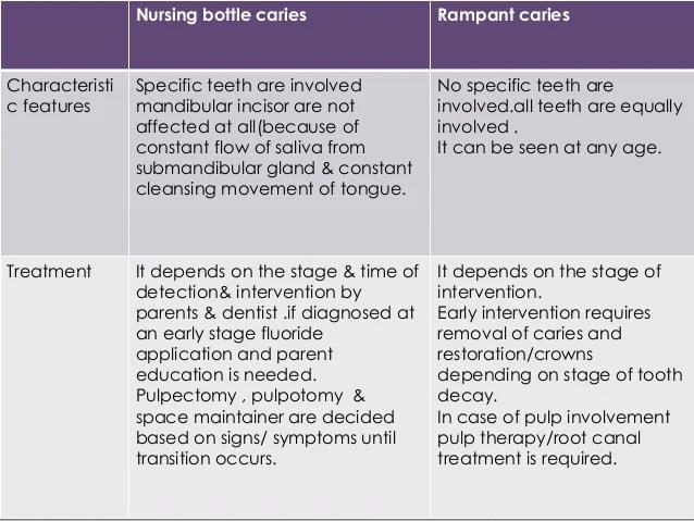 EARLY CHILDHOOD CARIES AND NURSING BOTTLE CARIES