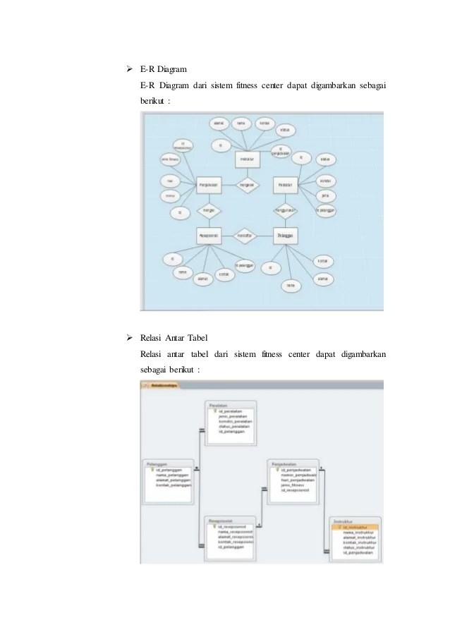 Pengertian Relasi Antar Tabel : pengertian, relasi, antar, tabel, Pemodelan, Basis, Data_Deprilana, Prakasa_14102055