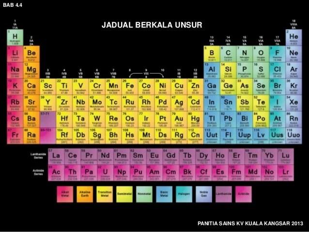 Jadual Berkala Unsur Kimia Tingkatan 4 Buku Teks Kssm