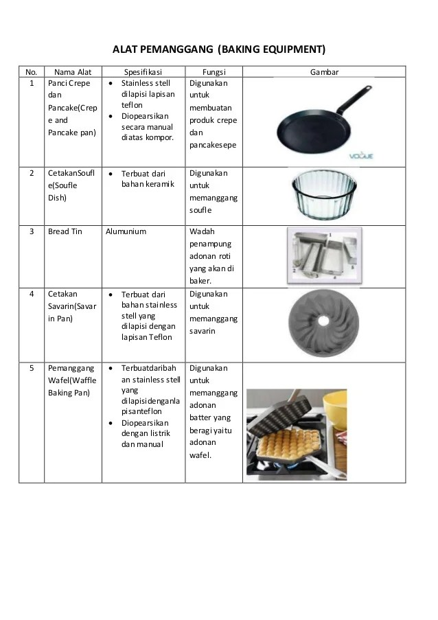 Macam Macam Peralatan Dapur Beserta Fungsinya : macam, peralatan, dapur, beserta, fungsinya, Kitchen, Utensils, Fungsinya