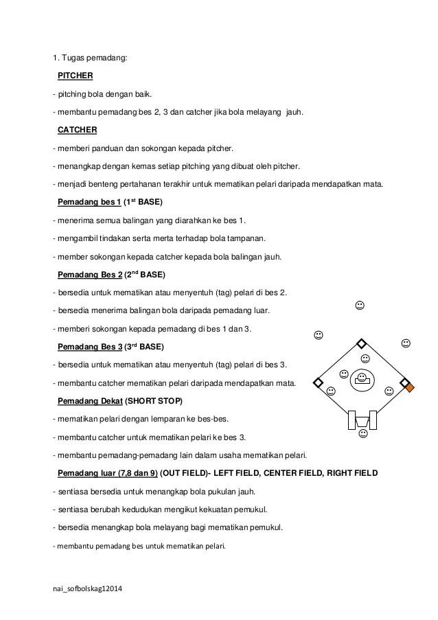 Tugas Pitcher : tugas, pitcher, Peranan, Setiap, Posisi, Pemain, Sofbol