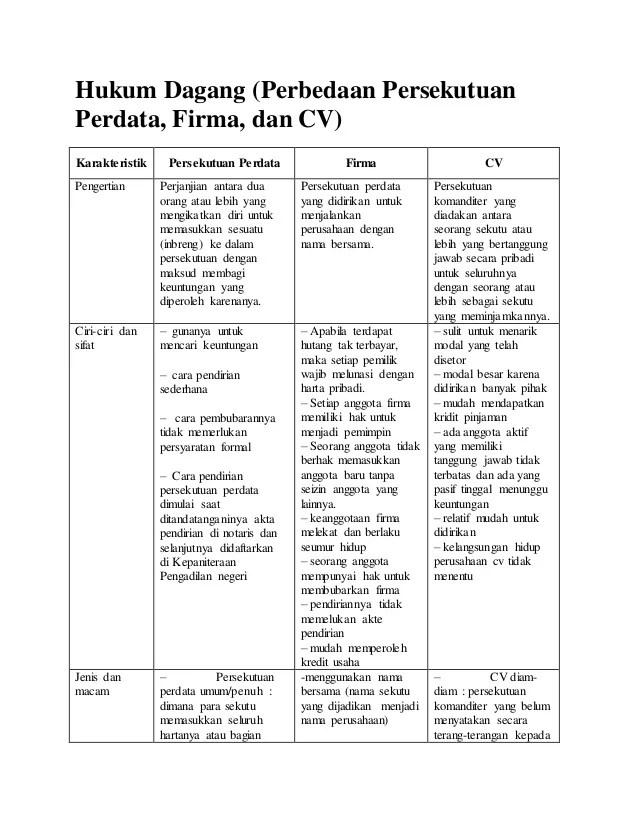 Perbedaan Cv Dan Firma : perbedaan, firma, Perbedaan, Maaschap,