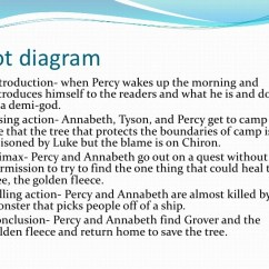 Plot Diagram For The Book Thief Nissan 240sx Stereo Wiring Free You Percy Jackson And Sea Of Monsters Report Will Summary Poems