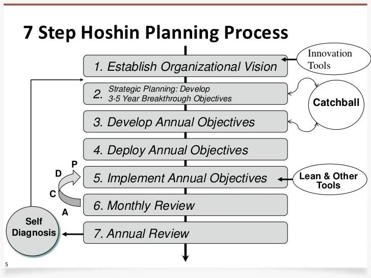 Perfecting Strategy Execution Webinar Pdf