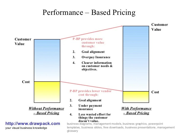 Performance based pricing business model