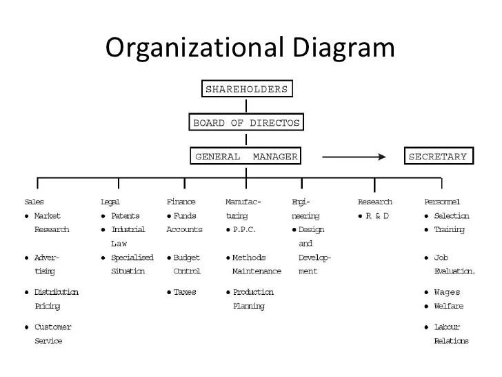 also perfume organizational structure rh slideshare