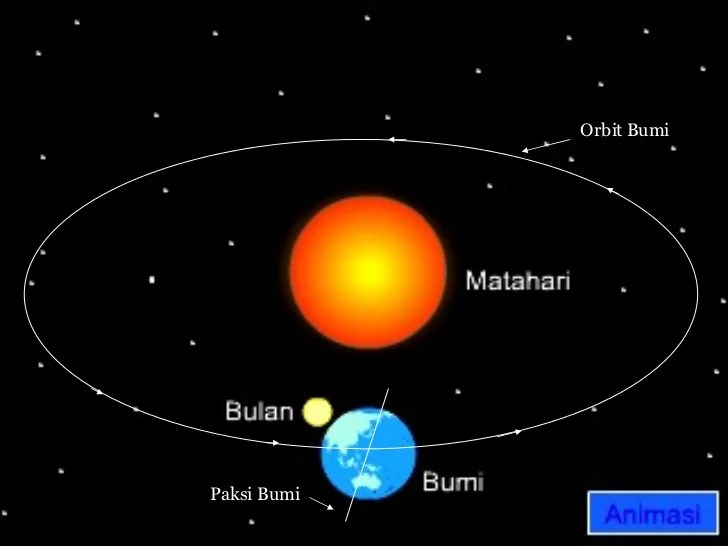 Pergerakan Bumi Di Dalam Sistem Suria