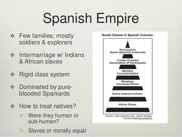 Caste System Apush