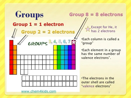 Elements in group 2 of the periodic table have how many valence periodic table ss valence urtaz Choice Image