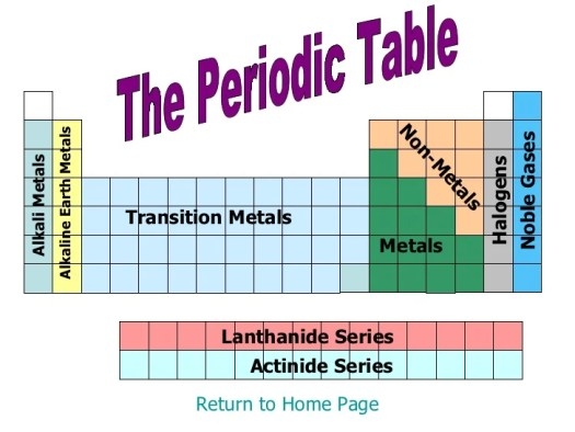 Where on the periodic table are alkali metals located periodic periodic table urtaz Gallery