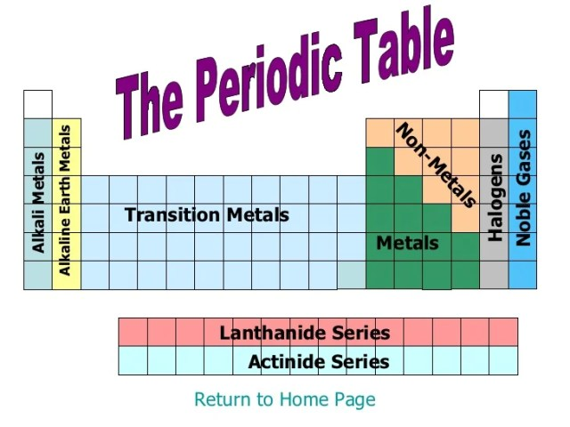 Where are alkali metals and halogens located on the periodic table periodic table urtaz