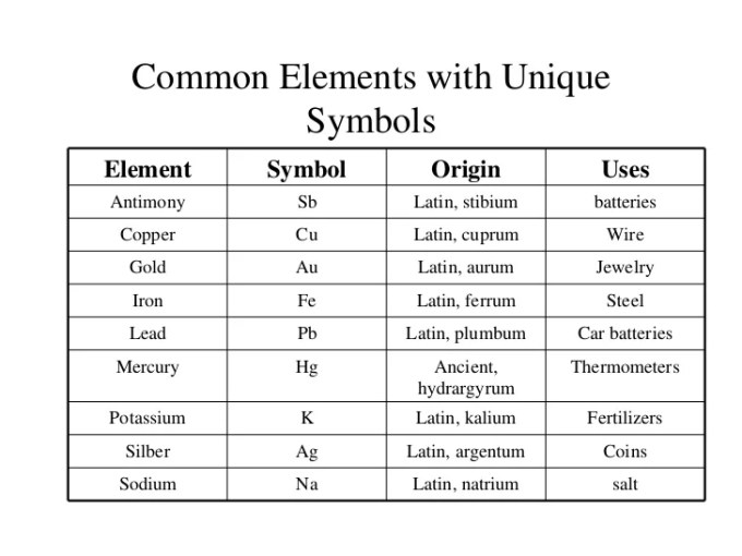 List of latin names elements in periodic table www periodic table short form choice image of elements list urtaz Choice Image
