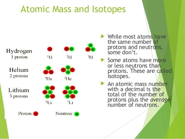 Number Of Protons Neutrons And Electrons Of Lithium Bohr Model With