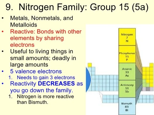 Family group periodic table of elements periodic diagrams science periodic table of elements urtaz
