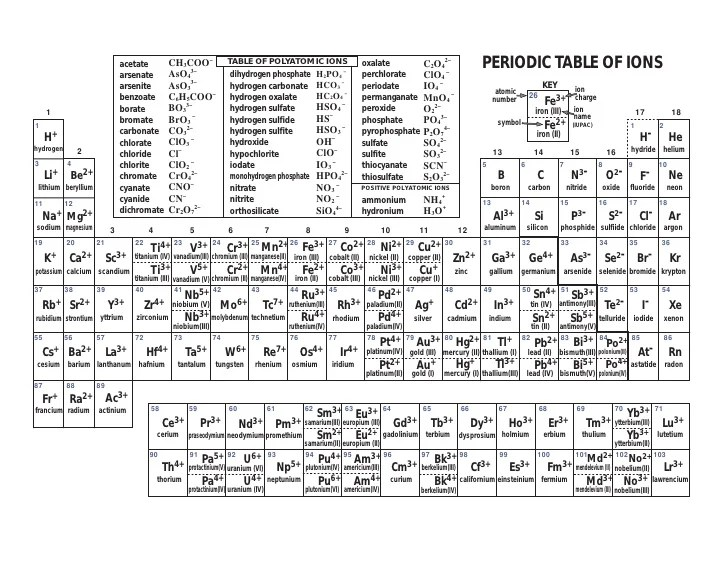 also periodic table with ions rh slideshare
