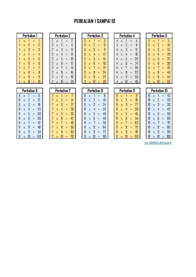 Gambar Perkalian 1 10 : gambar, perkalian, Perkalian, Sampai, Berwarna, Format