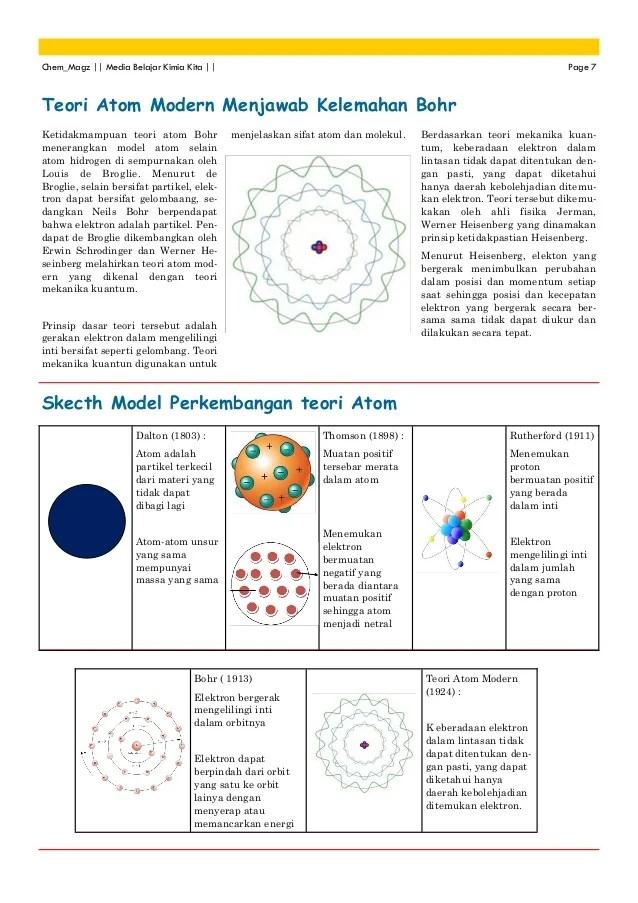Teori Atom Menurut Para Ahli : teori, menurut, Perkembangan, Teori