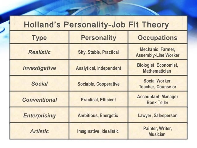 Organizational Behaviour Different types of Personality