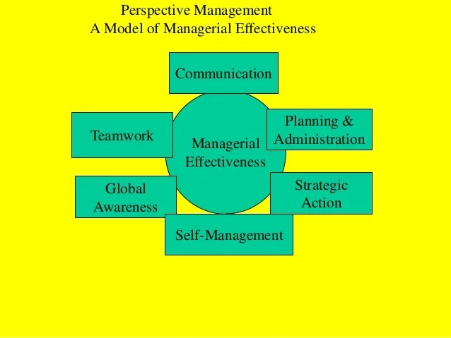 Research Paper On Managerial Effectiveness