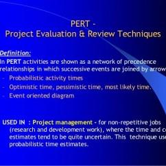 Precedence Diagram Method Project Management Australian Trailer Light Wiring Pert Cpm