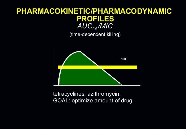 Pharmacolgical terms and antibiotics