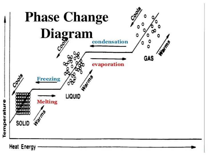 phase change of water diagram 2003 saturn l200 rear brakes changes condensation