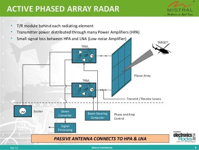 rf transmitter and receiver block diagram split unit wiring multi-funtion phased array radar