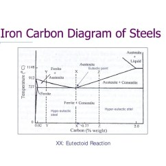 Iron Carbon Phase Diagram Explained The Lottery By Shirley Jackson Plot Heat Treatment ~ Elsavadorla