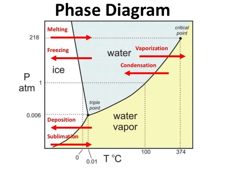 Phase diagram notes