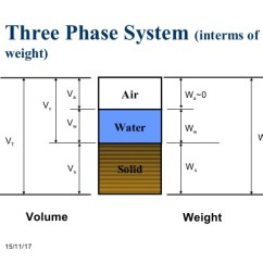 Three Phase Diagram Of Soil 1998 Dodge Ram 2500 Trailer Wiring Relations 7