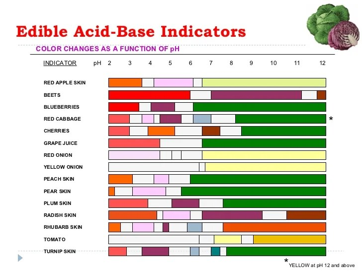 Common ph indicators edible acid base also   rh slideshare